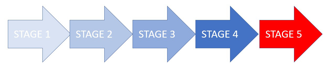 Stages of Avascular necrosis AVN
